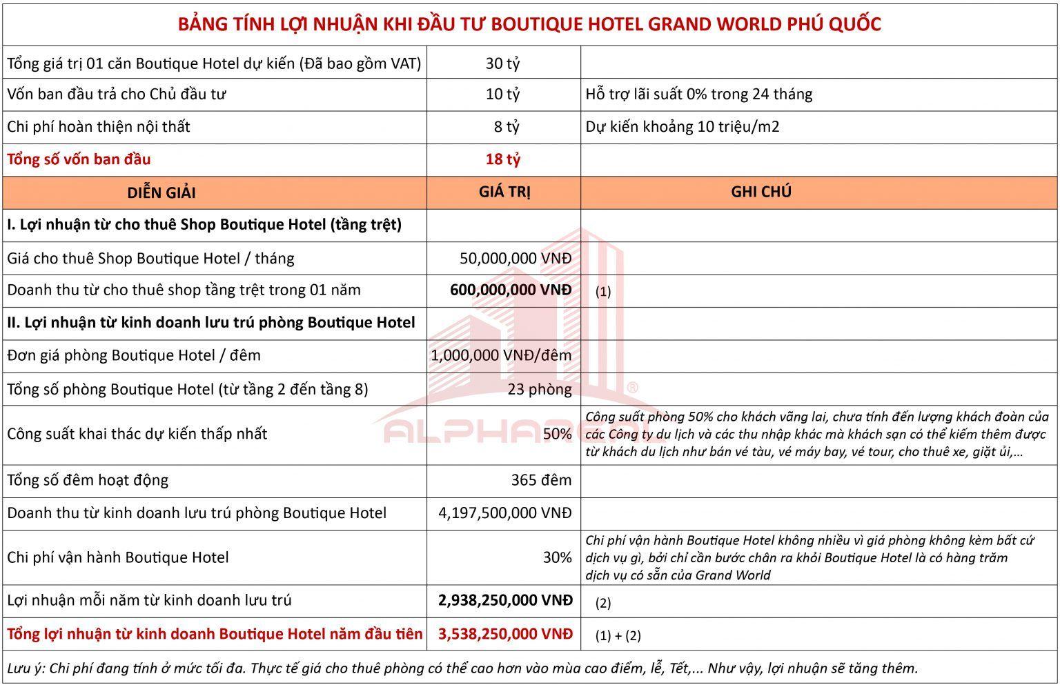 đầu tư mini hotel grand world phú quốc lợi nhuận bao nhiêu